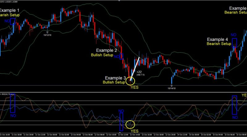 Creating your first Forex day trading strategy